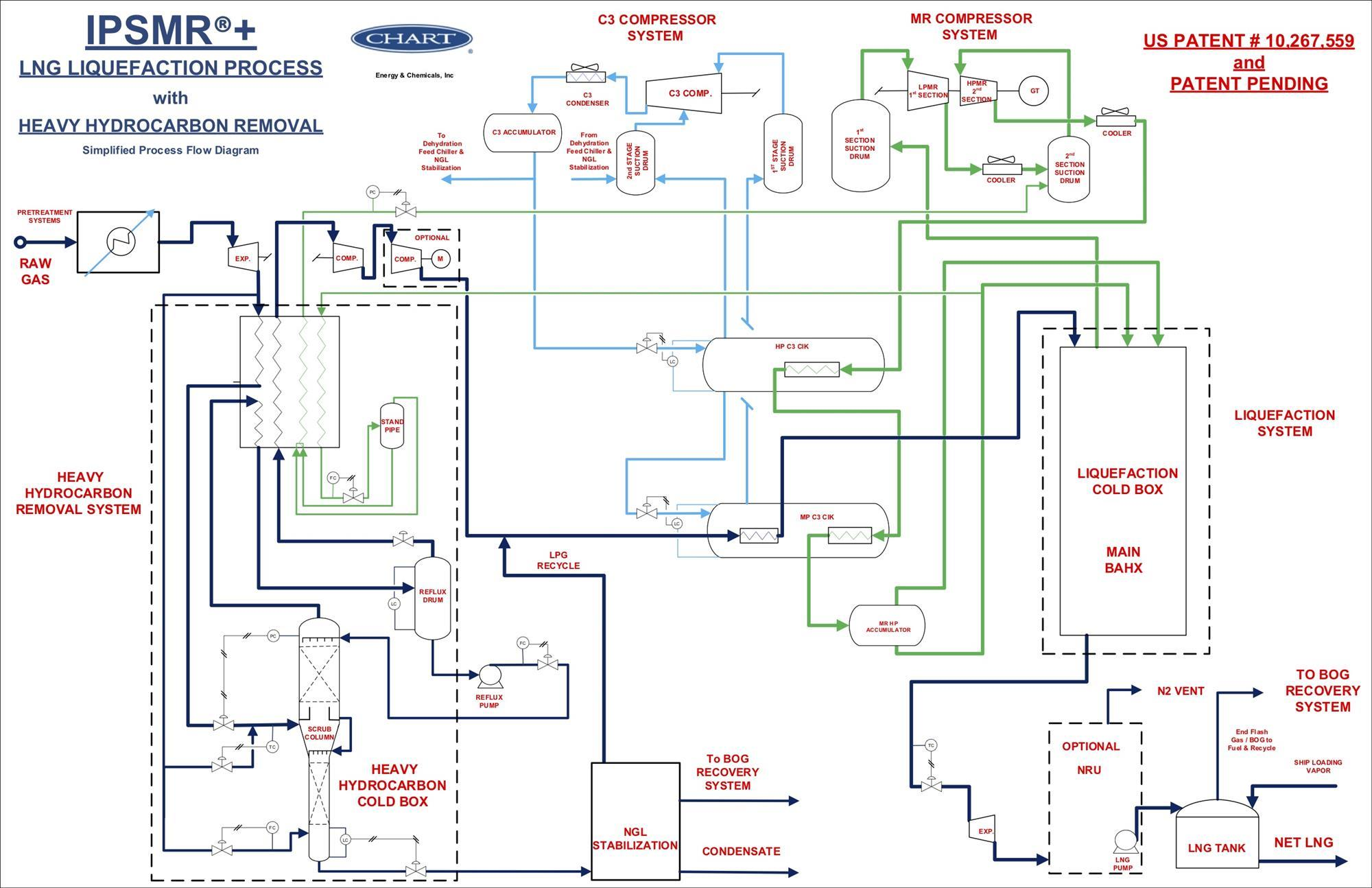 Chart Releases Process Technology For Lng