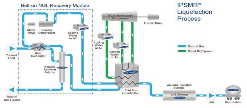 Application of Air Separation Technology in Natural Gas