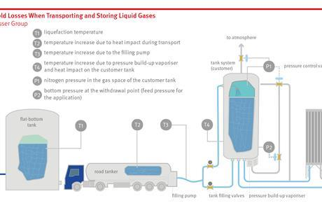 Figure 1. Cold Losses When Transporting and Storing Liquid Gases