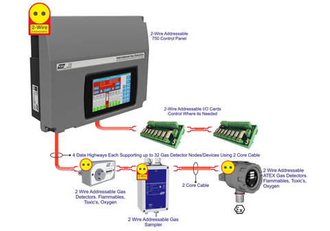 IGD's new 2-Wire gas detection system | News | gasworld