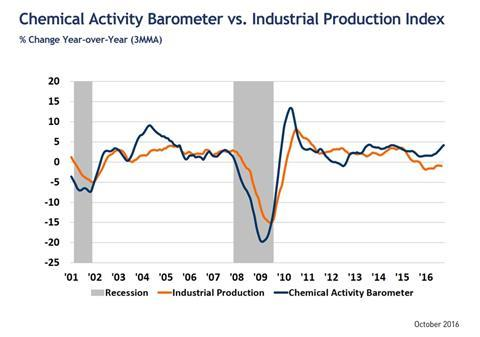 Chemical Activity Barometer vs. Industrial Production Index