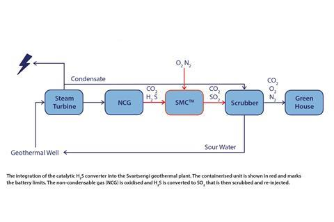 Integration of catalytic H2S converter