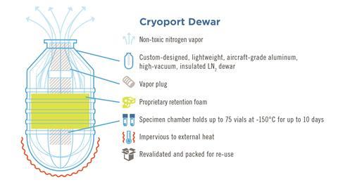 New cryoport dewar