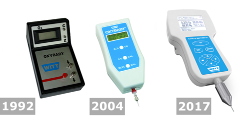 Gas analyser oxybaby timeline q