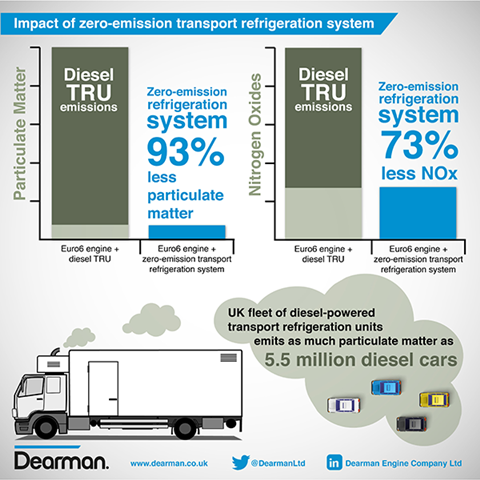Impact of zero emission transport refrigeration system infographic