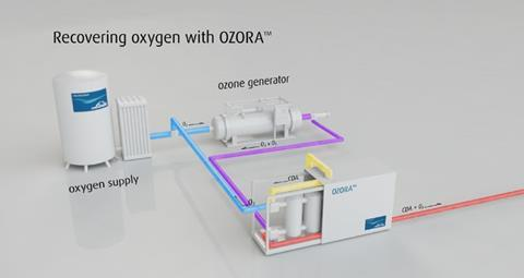 Lower ozone generation costs with Linde's OZORA | News
