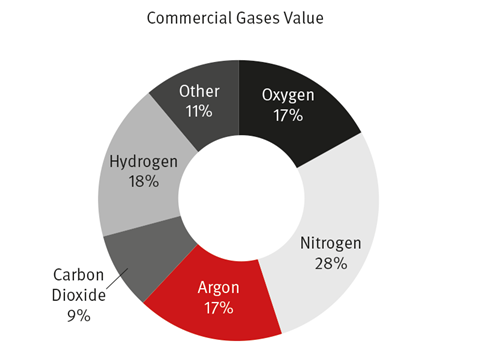 Commercial gases value
