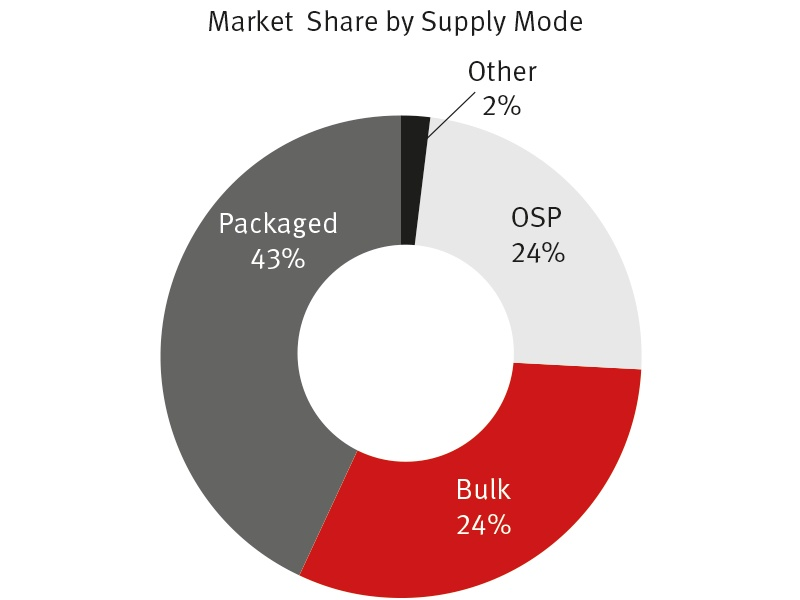 Market Share by Supply Mode - February 2015