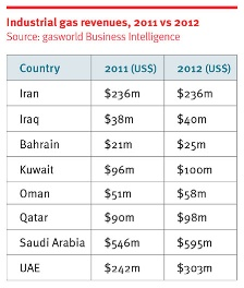 Industrial gas revenues table