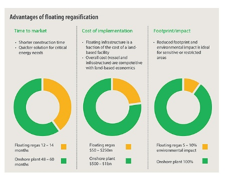 Advantages of floating regasification.