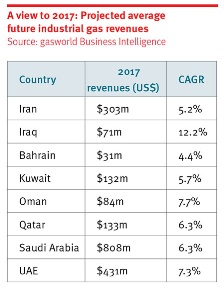 Projected revenues table 2017