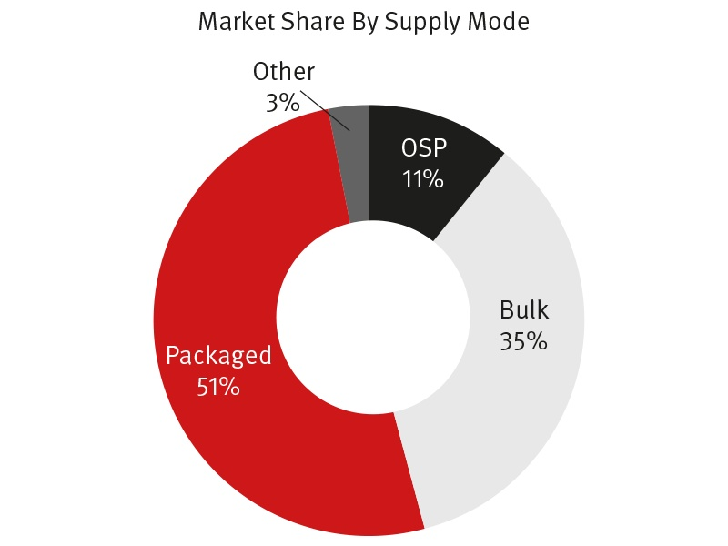 Market-share-by-supply-mode
